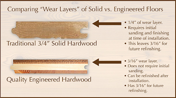 Comparing Solid and Engineered Wood Flooring Compositions.